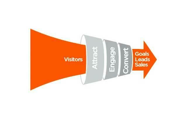 ecommerce conversion rates cog digital agency sydney. Black Bedroom Furniture Sets. Home Design Ideas